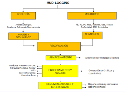 esquema mud logging