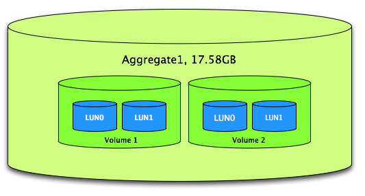 Netapp Notes by ARK: Creating Aggregate using CLI and GUI