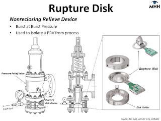 rupture disk mengmankan pipa dari tekanan berlebih