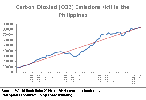 Carbon Dioxide (CO2) Emissions (kt) in the Philippines
