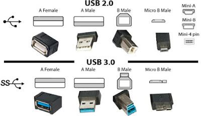 D. Perbedaan slot pada USB 2.0 dan 3.0