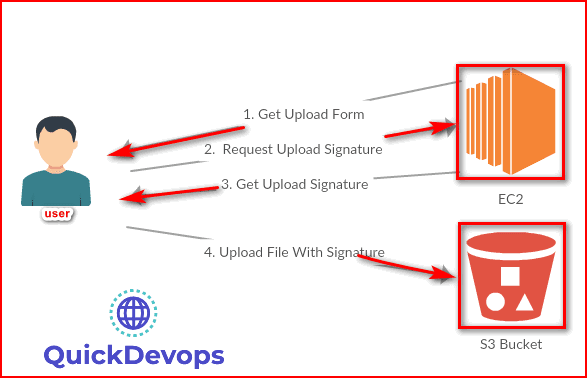 File upload process in java