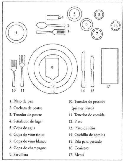 Protocolo de Marina: Cómo colocar los platos, los