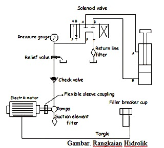 Pengertian Sistem Hidrolik serta Hukum dasarnya