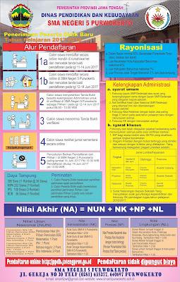 Info Persyaratan Penerimaan Peserta Didik Baru SMA Negeri 5 Purwokerto - Mazzajie
