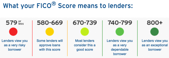 ow Do Mortgage Companies Average the Score on All 3 Credit Reports?