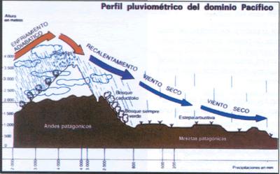 Les précipitations en Patagonie