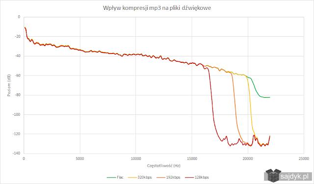 Wpływ kompresji mp3 na pliki dźwiękowe