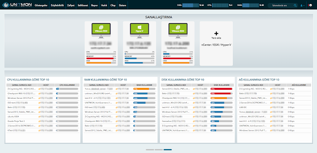 Unitmon Virtualization Dashboard