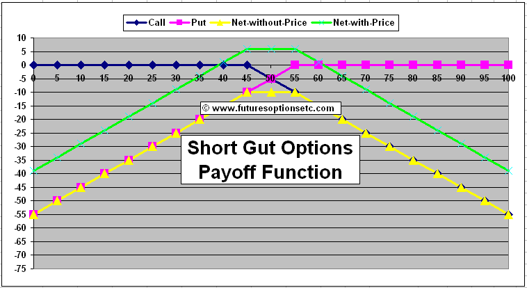 Profit calculation in option trading india