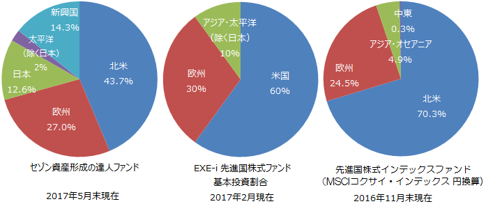 セゾン資産形成の達人ファンド、EXE-i 先進国株式ファンド、MSCI地域別構成比