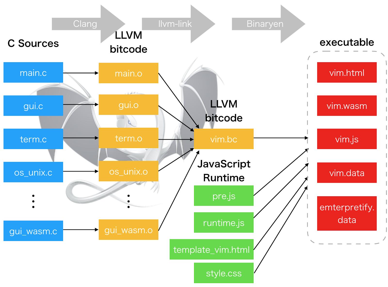Vim Wasm - Vim Editor Ported To WebAssembly
