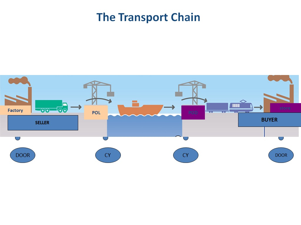 the multimodal transport Work, the draft convention on international multimodal transport prepared and approved by the intergovern mental preparatory group on a convention on inter.