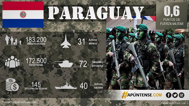 FUERZAS-ARMADAS-PARAGUAY