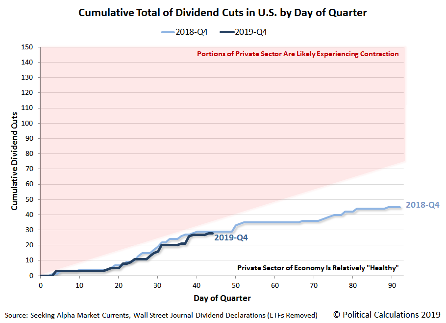 Cumulative Total of Dividend Cuts in U.S. by Day of Quarter, 2018-Q4 vs 2019-Q4 (QTD), Snapshot on 13 November 2019
