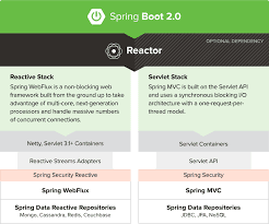 Learn Spring Boot 2.0Framework in 2019