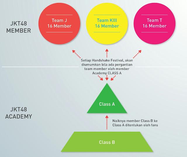 Audisi JKT48 Academy Siswa Baru Sistem
