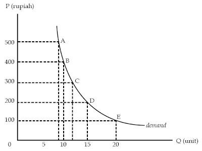 Kurva Permintaan Barang A, B, C, D, dan E