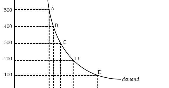 Hukum penawaran dan permintaan dalam forex
