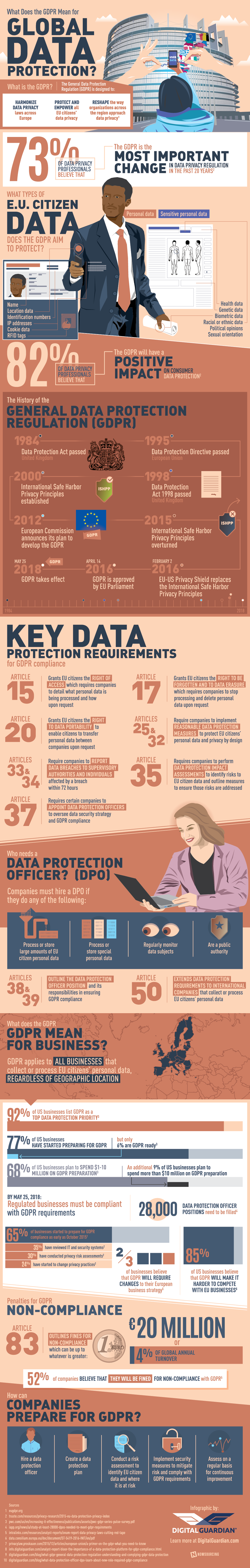 What Does the GDPR Mean for Global Data Protection? - #infographic