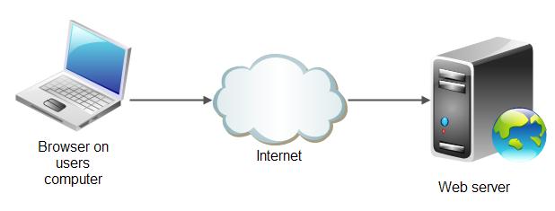 Kriteria Web Server yang Baik