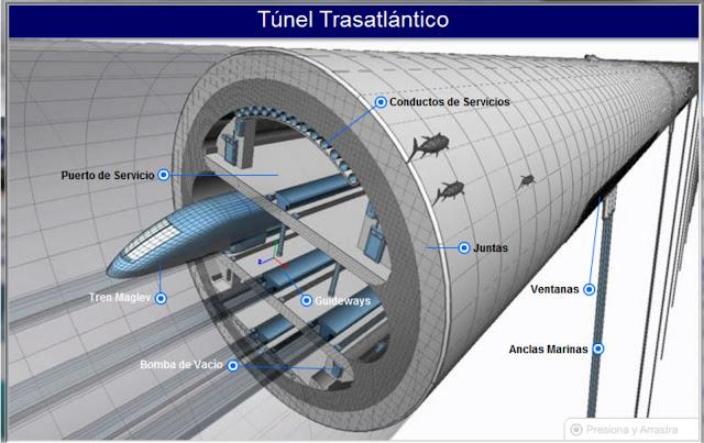 MEGACONSTRUCCIONES: Tunel trasatlántico