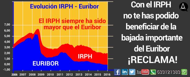 Gráfico comparando el IRPH con el Euribor