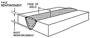 Mechanical Engineering Technology: Welding