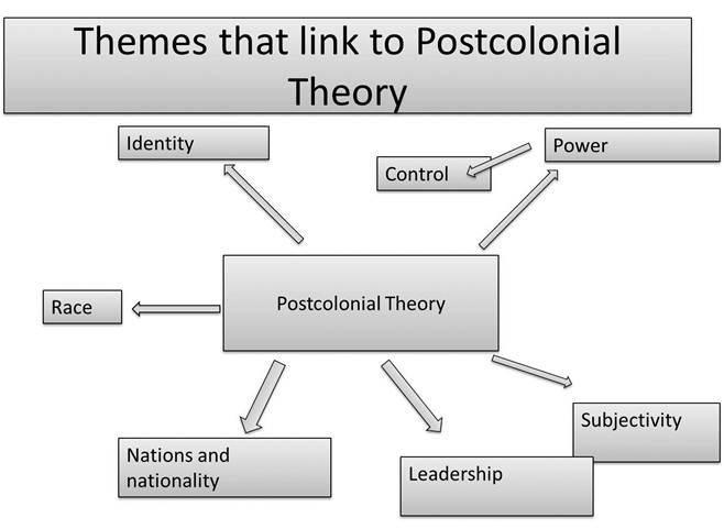 Assignment's Blog: Postcolonial theory or explain some term