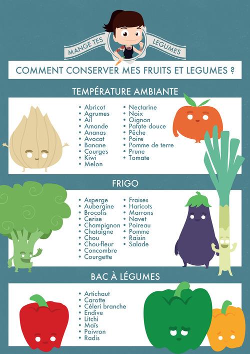 (Food) On peut regarder comment bien conserver ses légumes
