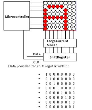 LED Matrix Driving using microcontroller with corresponding shift register data to generate text signs