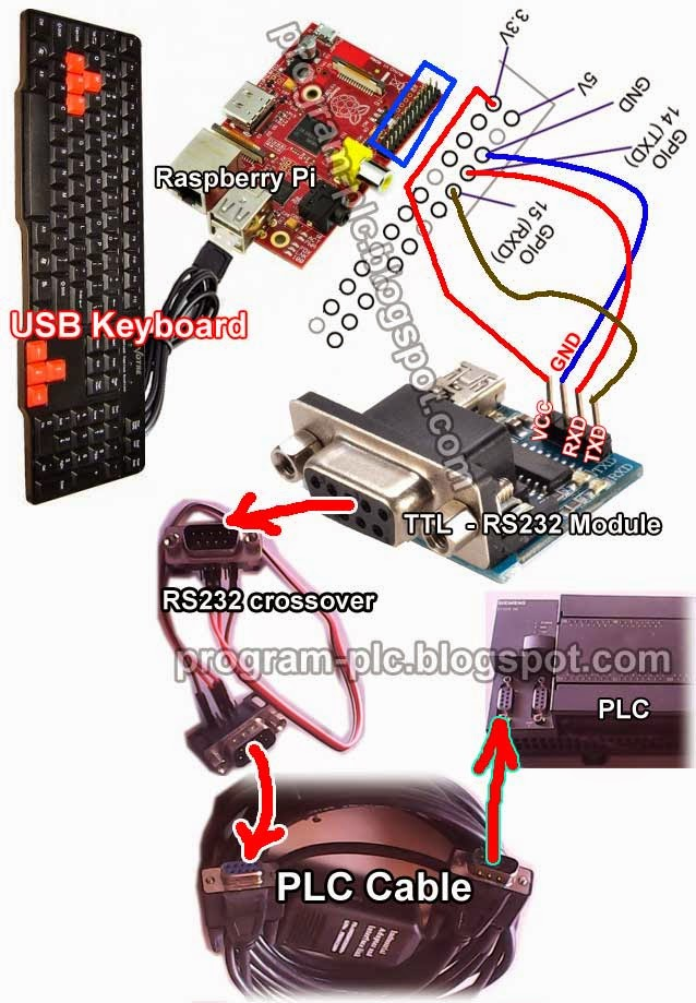 Connection of USB Keyboard to PLC and Raspberry Pi