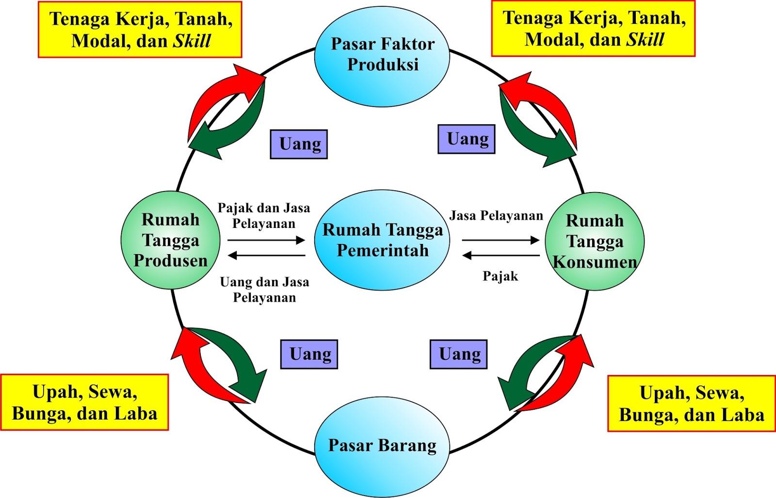 the circular flow diagram is a wiring of motorcycle horn pelaku ekonomi sektor rumah tangga konsumen