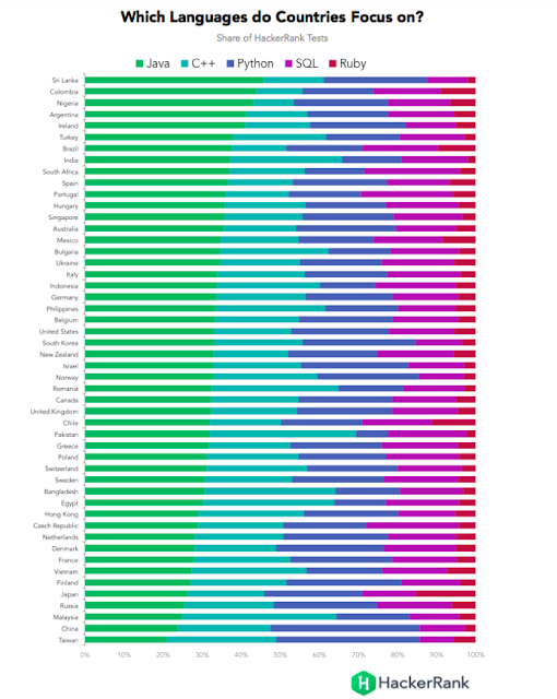 Programming language focus by country