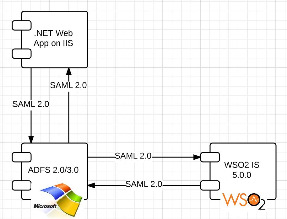 WSO2 Identity Server / Microsoft ADFS