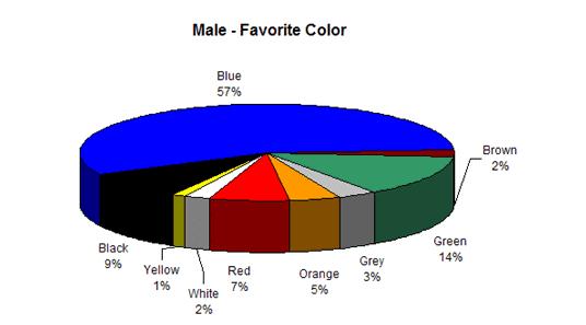 Grafik warna  yang disukai pria
