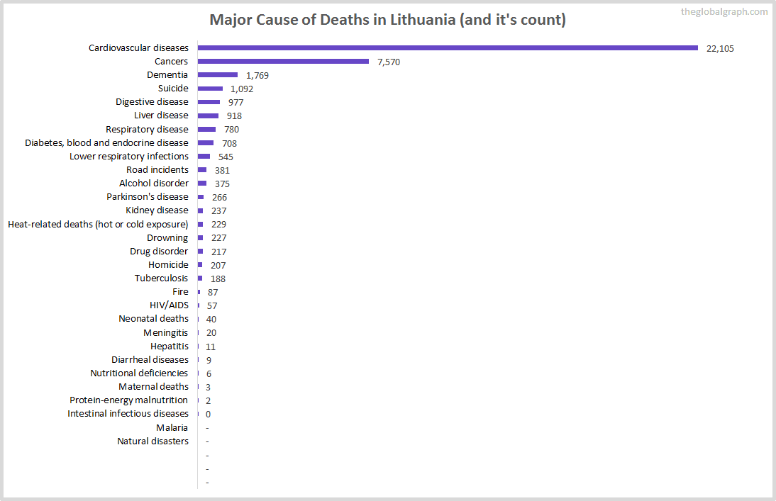 Major Cause of Deaths in Lithuania (and it's count)