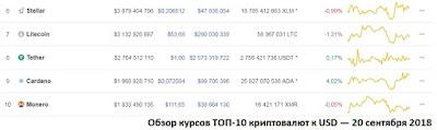 Обзор курсов ТОП-10 криптовалют к USD — 20 сентября 2018