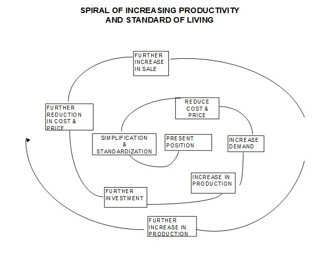 Spiral of increasing productivity and standard of living