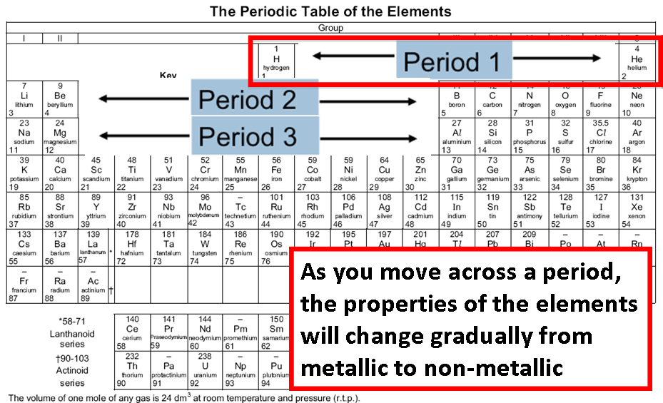 Lss Sec 2 Periodic Table