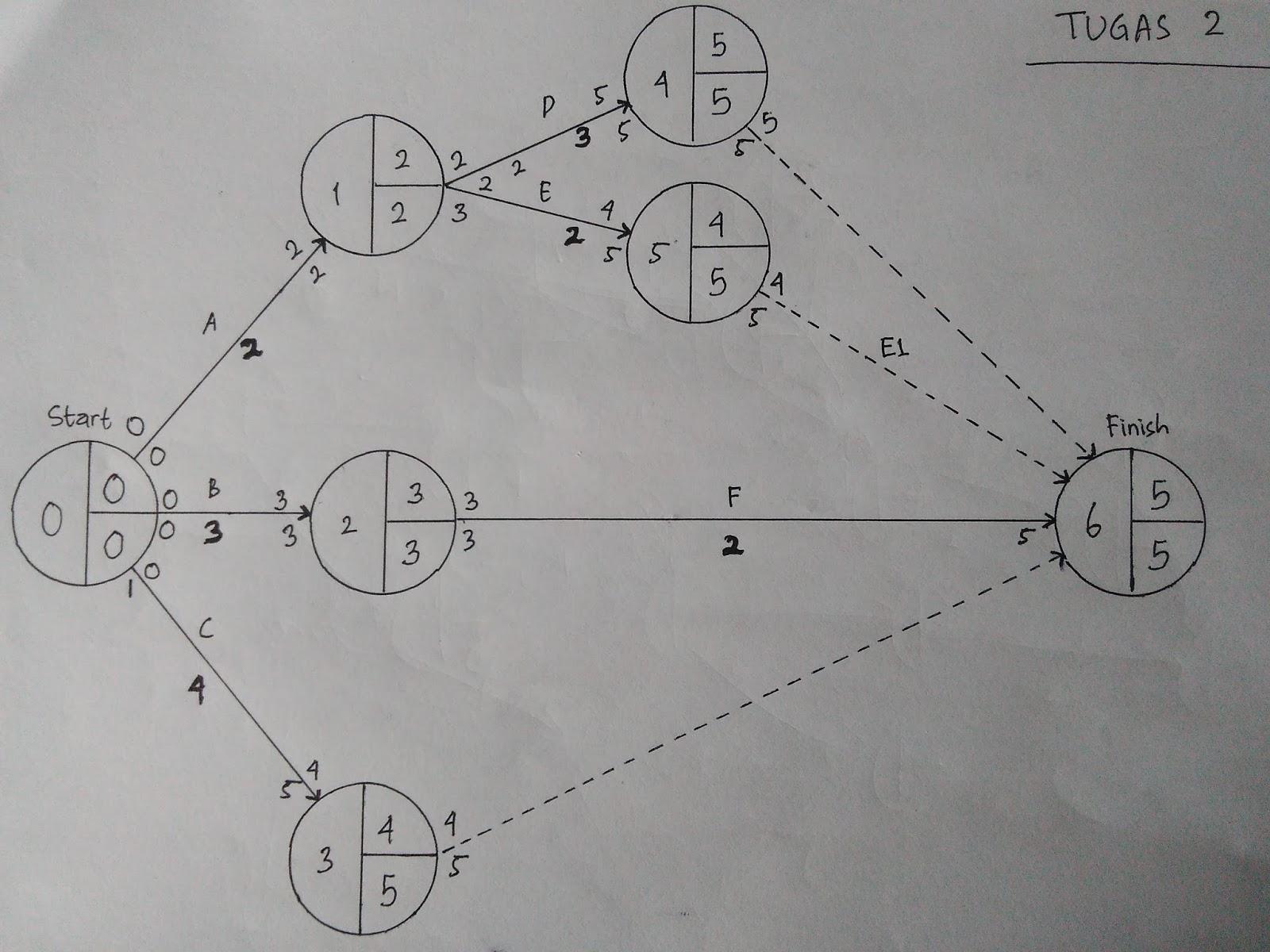Studi kasus perhitungan jaringan kerja kakukoding akan membuat diagram jaringan kerjanya juga beberapa ketentuan pembuatan diagram jaringan kerja telah saya jelaskan diawal bila kita memahaminya ccuart Image collections