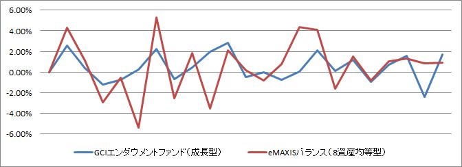 『GCIエンダウメントファンド(成長型)』と『eMAXIS バランス(8資産均等型)』の基準価額の値動き