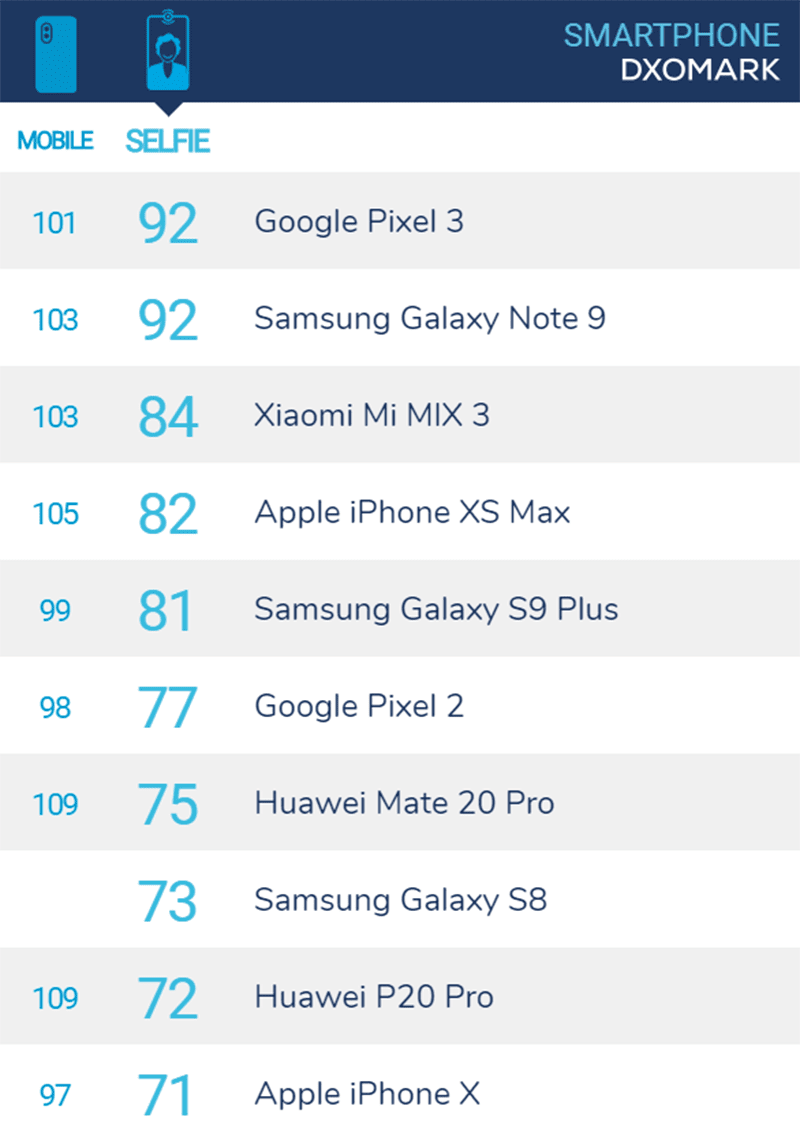 Google Pixel 3 and Samsung Galaxy Note 9 tops the DxOMark Selfie scores