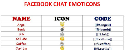 Facebook Chat Emoticons: Chat Easily With Friends