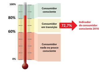 Apenas três em cada dez brasileiros são consumidores conscientes, mostra SPC Brasil