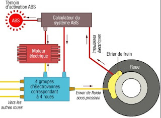 ABS Système anti-blocage des roues