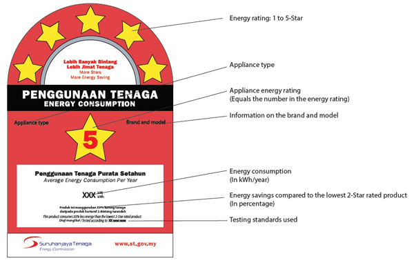 Ini Adalah Contoh Energy Efficiency Label