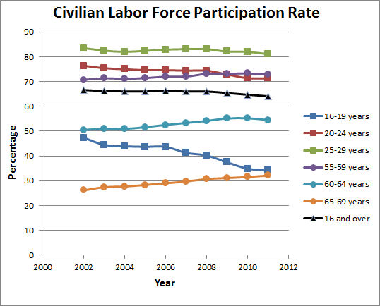 labor force participation rate The labor force participation rate is calculated by adding the number of the noninstitutionalized and nonactive military duty population between the ages of 16 and 64 who are employed or who are looking for work the united states department of labor's bureau of labor statistics (bls) bases the.