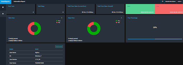 Extent Report with Dashboard