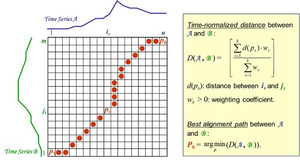 Algoritma Dynamic Time Warping